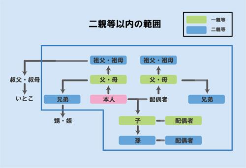 2等親 (にとうしん) - Japanese-...