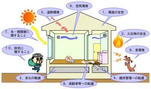 住宅性能表示制度について