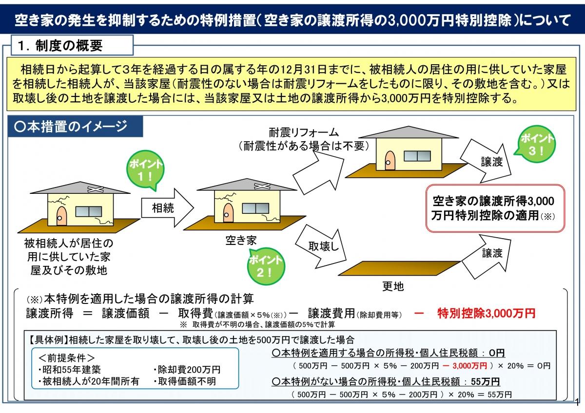 空き家の譲渡所得の3000万円特別控除